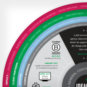 Ideaction Annual Report Graphic